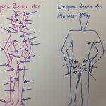 Augenzwinkernde Beschreibung der erogenen Zonen von Mann und Frau